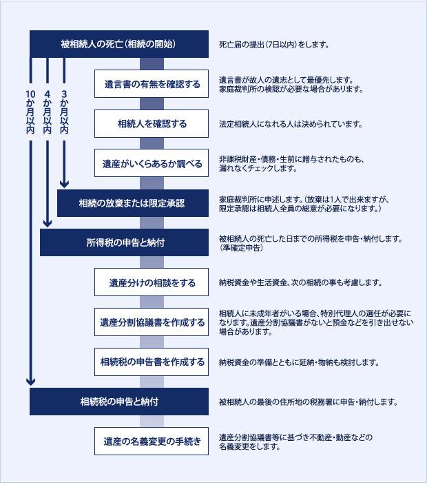 相続税の申告手続きスケジュール