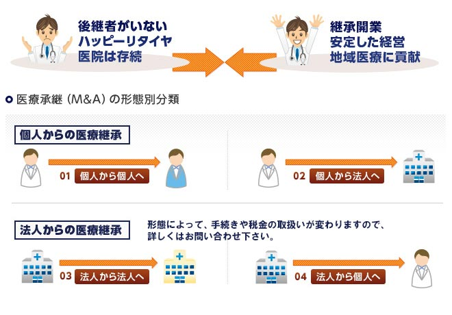 医療承継(M&A)の形態別分類